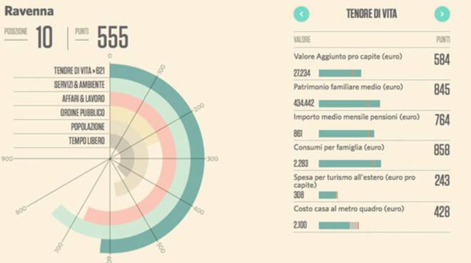 L'infografica de Il Sole 24 Ore