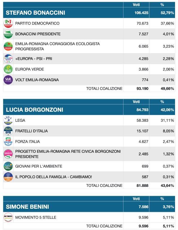 Schermata voto lista
