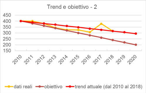 trend regionale incidenti stradali