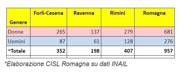 "Infortuni da Covid. CISL: ""In Romagna"