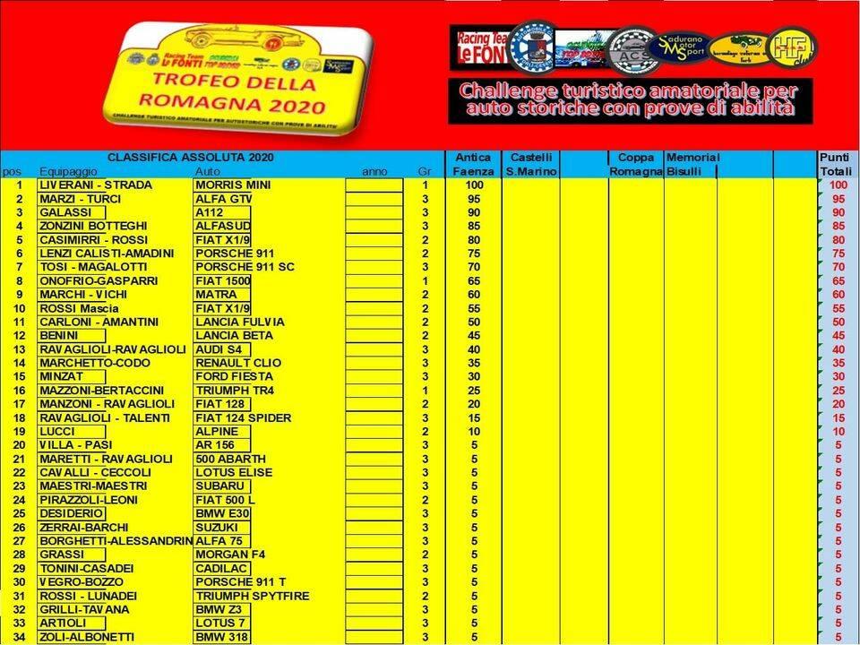 Trofeo Romagna_Classifica