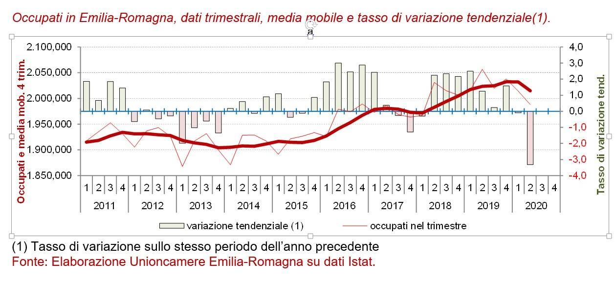 Grafico_Occupati_Emilia_Romagna