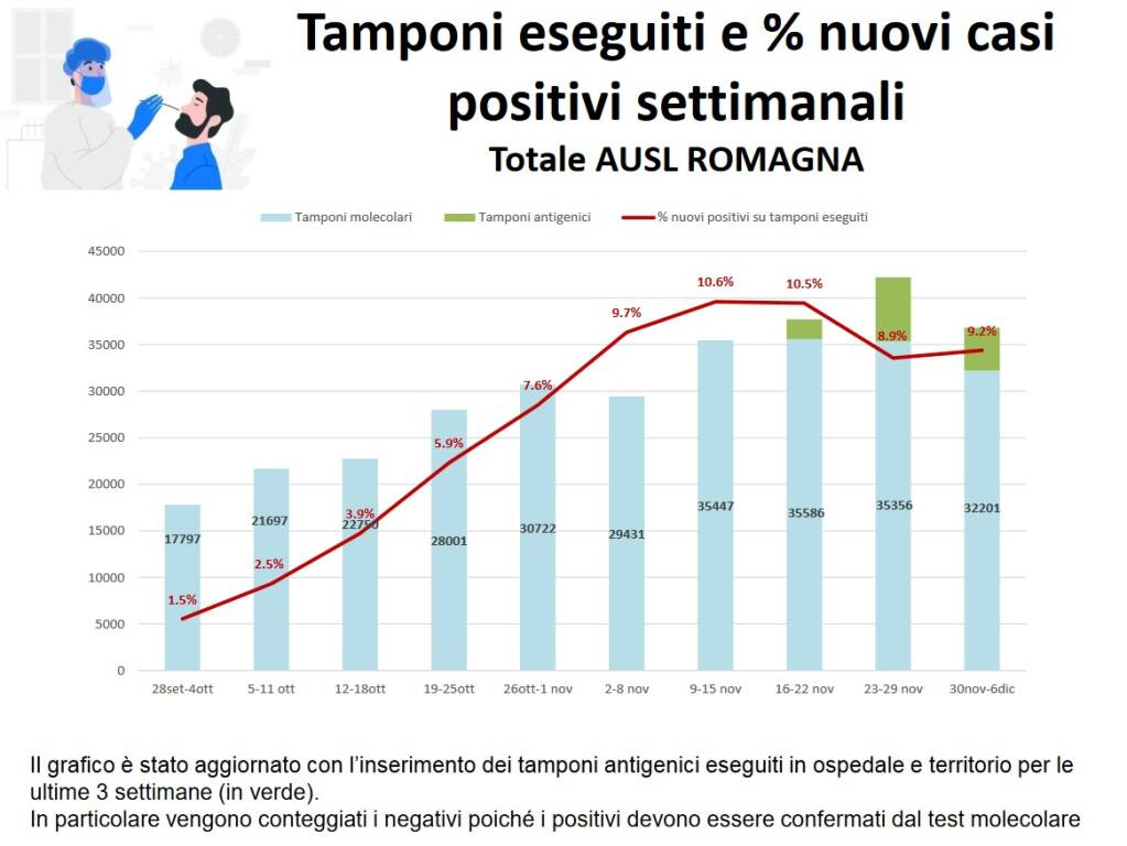 Tamponi_Eseguiti