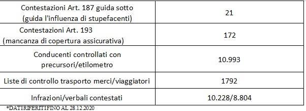 3° schema