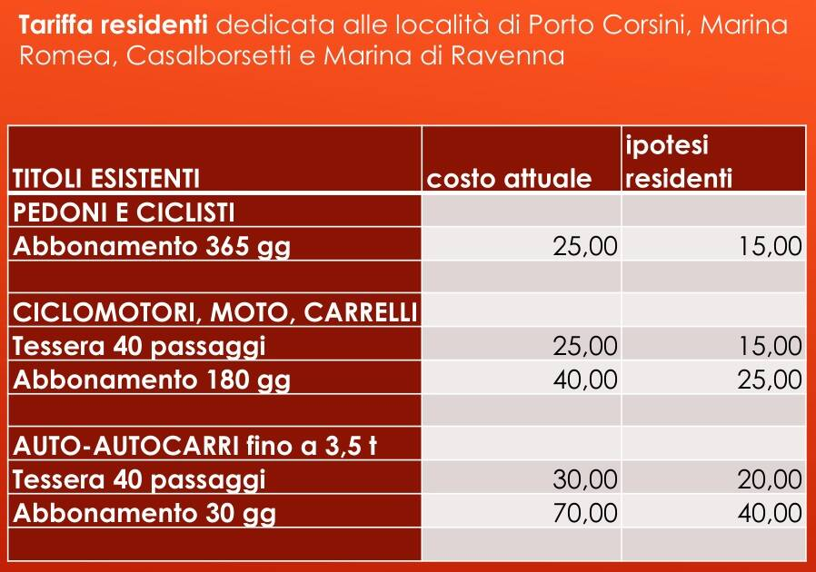 Ravenna_Candiano_Tariffe