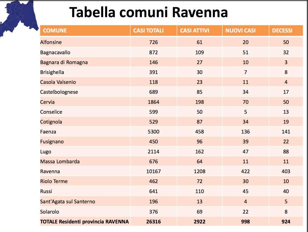 tabella Ravenna 4 aprile Ausl Romagna