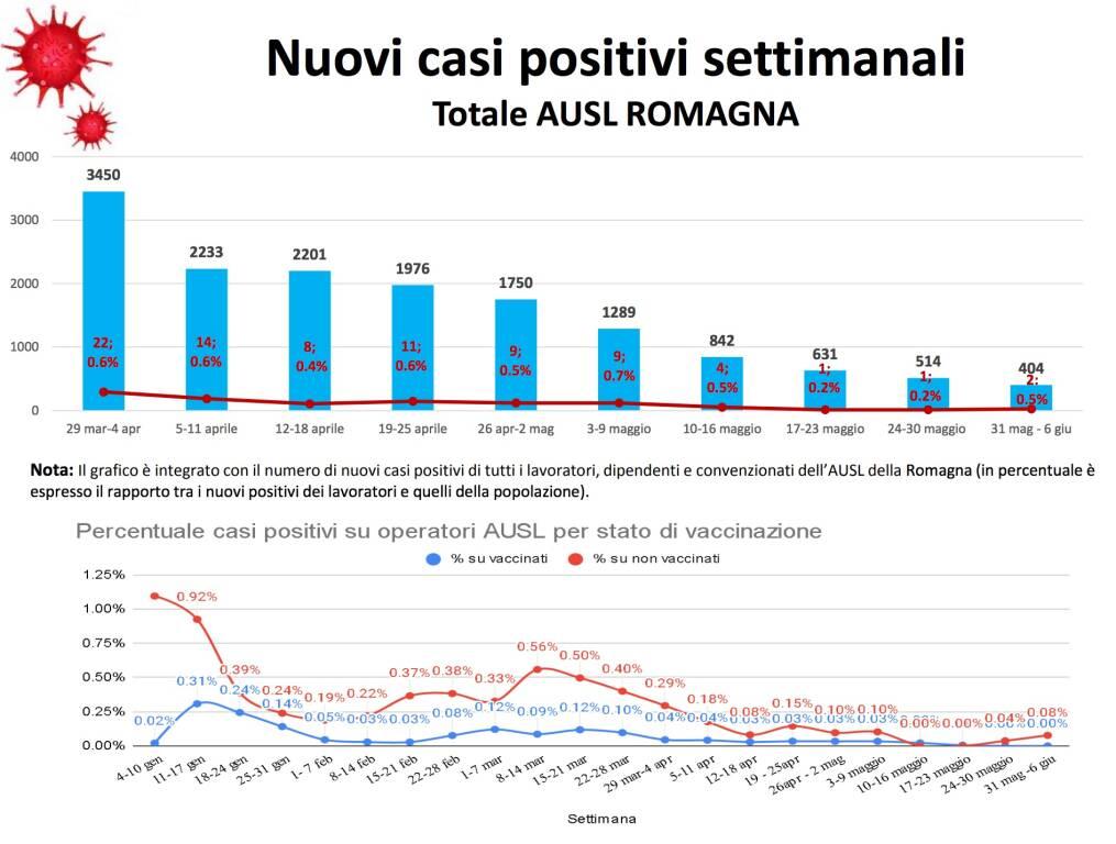 Auls Romagna report ausl