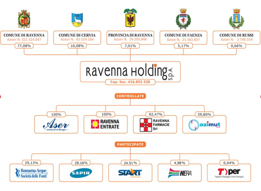 Ravenna Holding 2021
