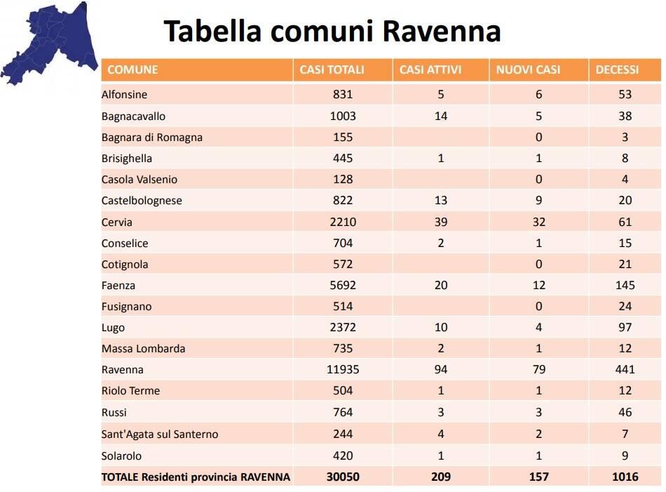 Ravenna_Comuni