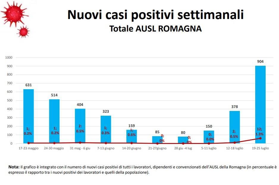 casi_positivi_settimanali_2