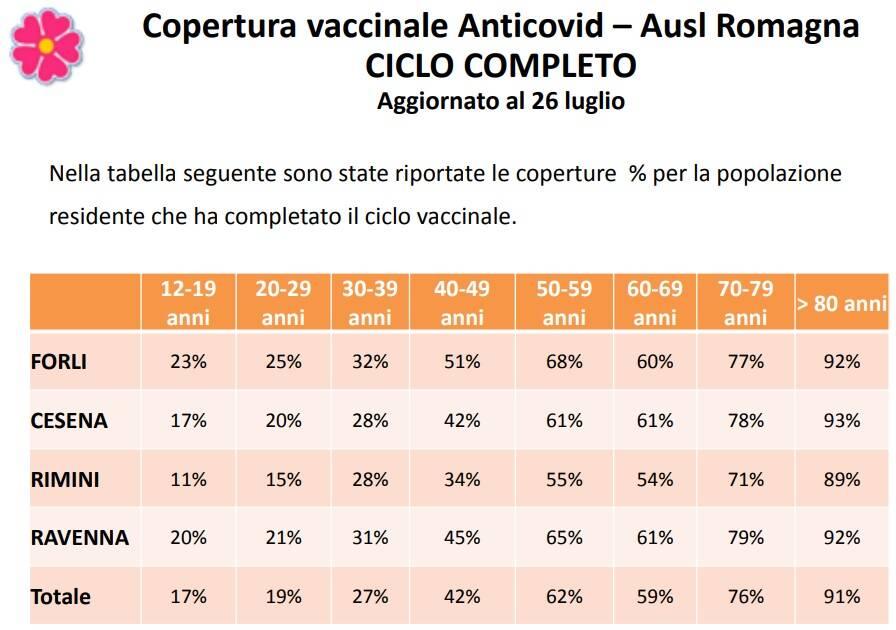 copertura_vaccinale_covid_2