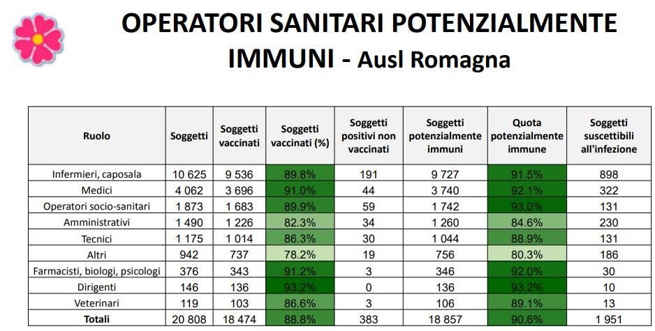 Ausl_Immuni_Operatori_Sanitari