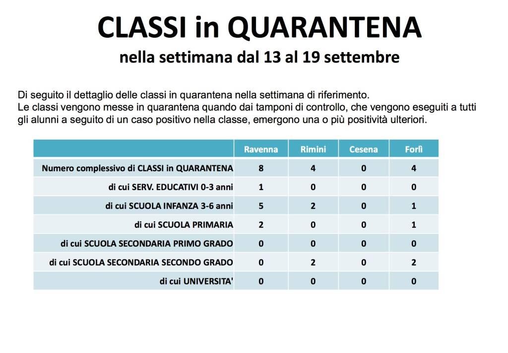 Dati covid Romagna 21 settembre