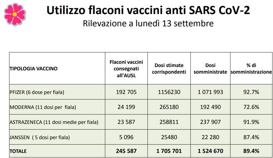 utilizzo_flacone_vaccini